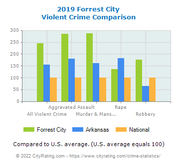 Forrest City Violent Crime vs. State and National Comparison