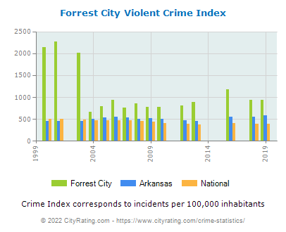 Forrest City Violent Crime vs. State and National Per Capita