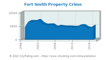 Fort Smith Property Crime
