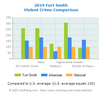 Fort Smith Violent Crime vs. State and National Comparison
