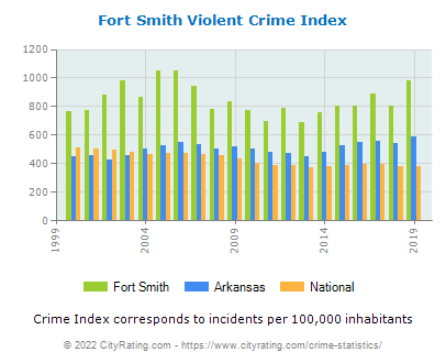 Fort Smith Violent Crime vs. State and National Per Capita