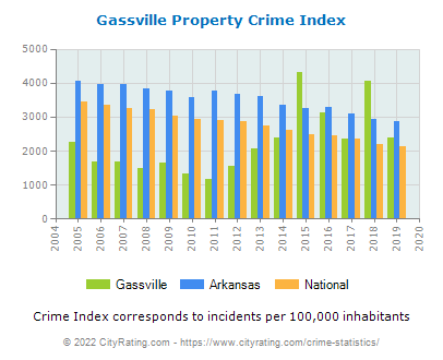 Gassville Property Crime vs. State and National Per Capita