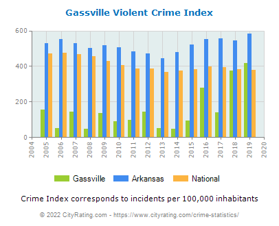 Gassville Violent Crime vs. State and National Per Capita