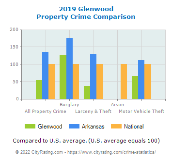 Glenwood Property Crime vs. State and National Comparison