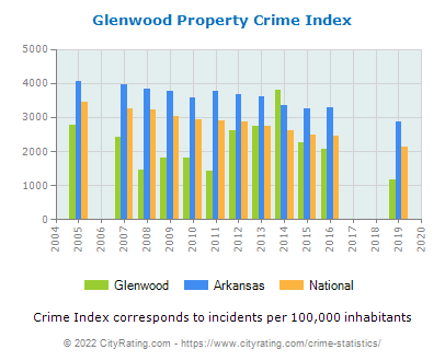 Glenwood Property Crime vs. State and National Per Capita
