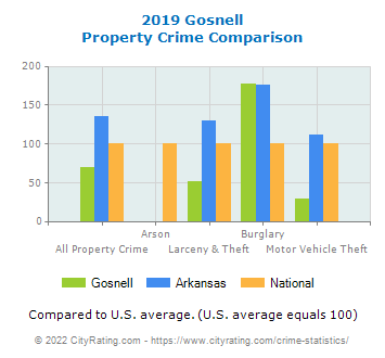 Gosnell Property Crime vs. State and National Comparison