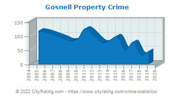Gosnell Property Crime
