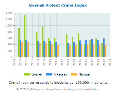 Gosnell Violent Crime vs. State and National Per Capita