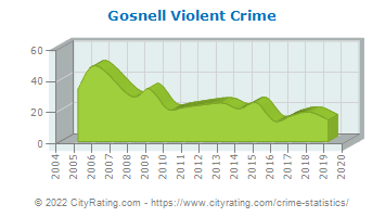 Gosnell Violent Crime