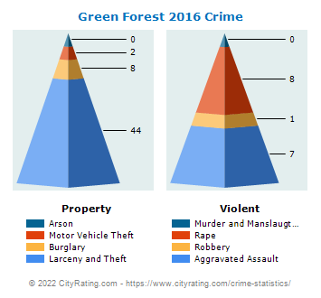 Green Forest Crime 2016