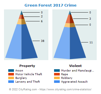 Green Forest Crime 2017