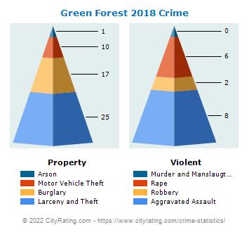 Green Forest Crime 2018