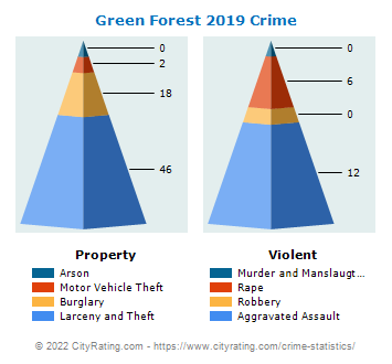 Green Forest Crime 2019