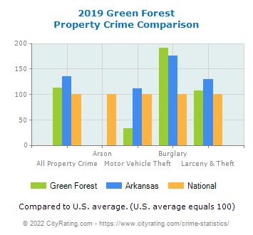 Green Forest Property Crime vs. State and National Comparison