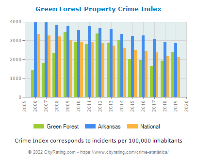 Green Forest Property Crime vs. State and National Per Capita