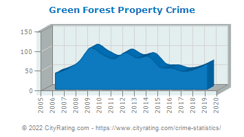 Green Forest Property Crime
