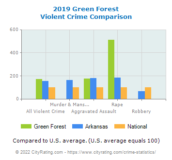 Green Forest Violent Crime vs. State and National Comparison