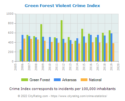 Green Forest Violent Crime vs. State and National Per Capita