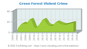Green Forest Violent Crime
