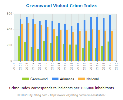 Greenwood Violent Crime vs. State and National Per Capita