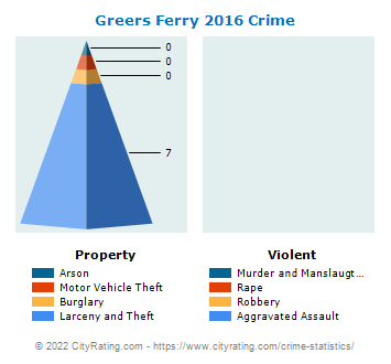 Greers Ferry Crime 2016