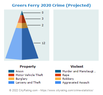 Greers Ferry Crime 2020