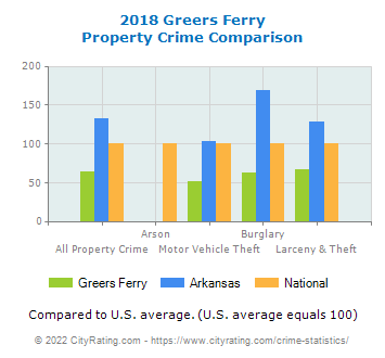 Greers Ferry Property Crime vs. State and National Comparison