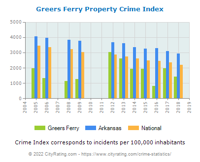 Greers Ferry Property Crime vs. State and National Per Capita