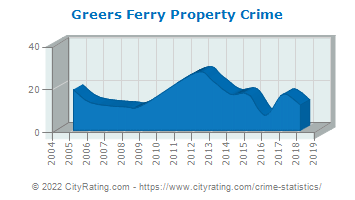 Greers Ferry Property Crime