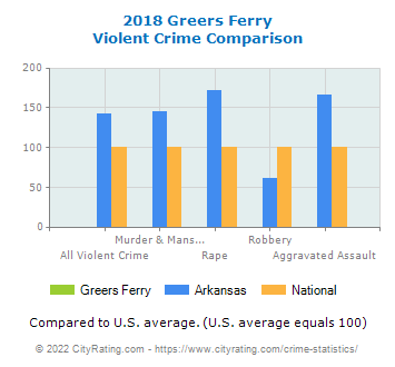 Greers Ferry Violent Crime vs. State and National Comparison