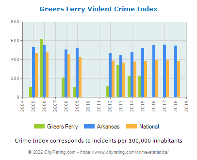 Greers Ferry Violent Crime vs. State and National Per Capita