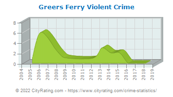 Greers Ferry Violent Crime