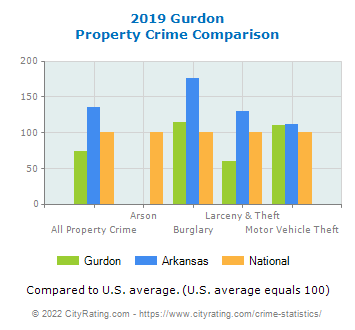 Gurdon Property Crime vs. State and National Comparison