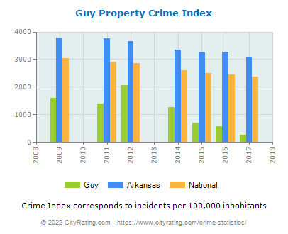 Guy Property Crime vs. State and National Per Capita