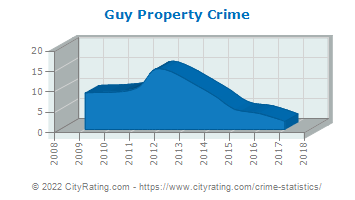 Guy Property Crime