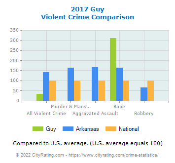 Guy Violent Crime vs. State and National Comparison