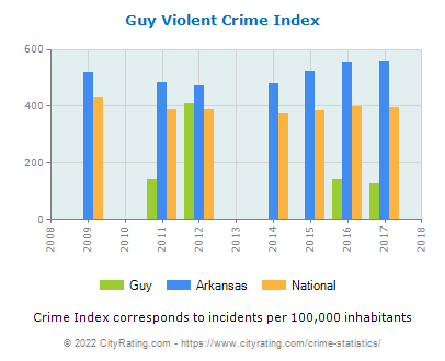 Guy Violent Crime vs. State and National Per Capita