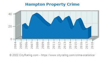 Hampton Property Crime