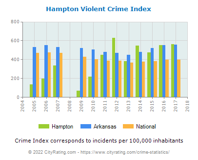 Hampton Violent Crime vs. State and National Per Capita
