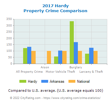 Hardy Property Crime vs. State and National Comparison
