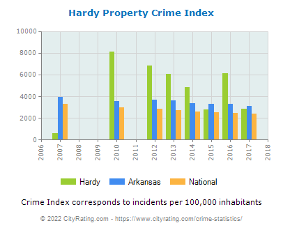 Hardy Property Crime vs. State and National Per Capita