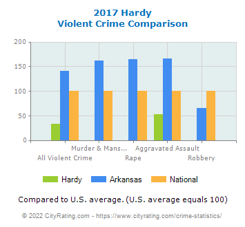 Hardy Violent Crime vs. State and National Comparison