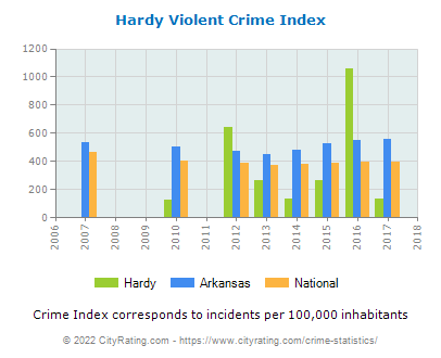 Hardy Violent Crime vs. State and National Per Capita