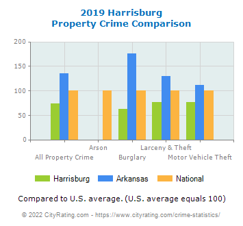 Harrisburg Property Crime vs. State and National Comparison
