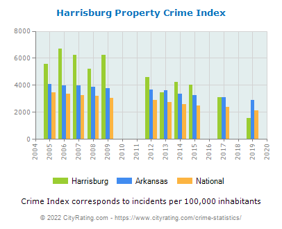 Harrisburg Property Crime vs. State and National Per Capita