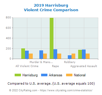 Harrisburg Violent Crime vs. State and National Comparison