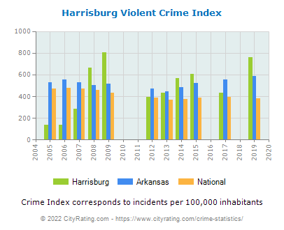 Harrisburg Violent Crime vs. State and National Per Capita