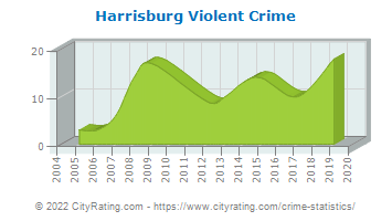 Harrisburg Violent Crime