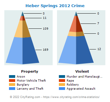 Heber Springs Crime 2012