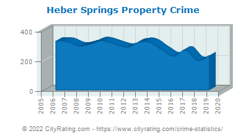 Heber Springs Property Crime